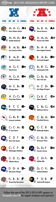 Fanspeak's 2013 NFL Midseason Report Card